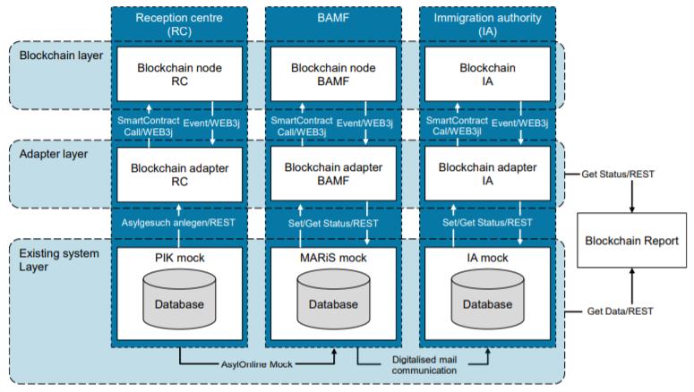 Блокчейн в банковской сфере и другие важные инициативы по внедрению технологии