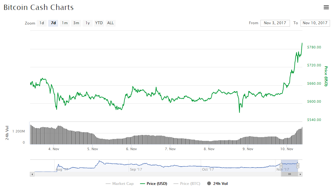 Курс биткоина упал практически  на30% отисторического максимума