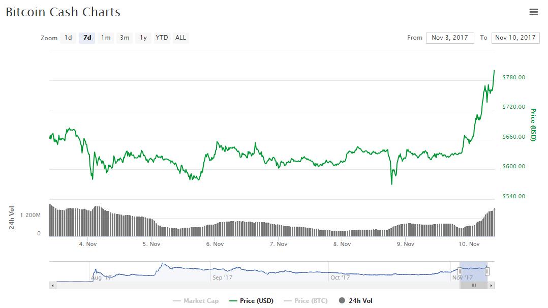 Курс Bitcoin Cash обновляет рекорды