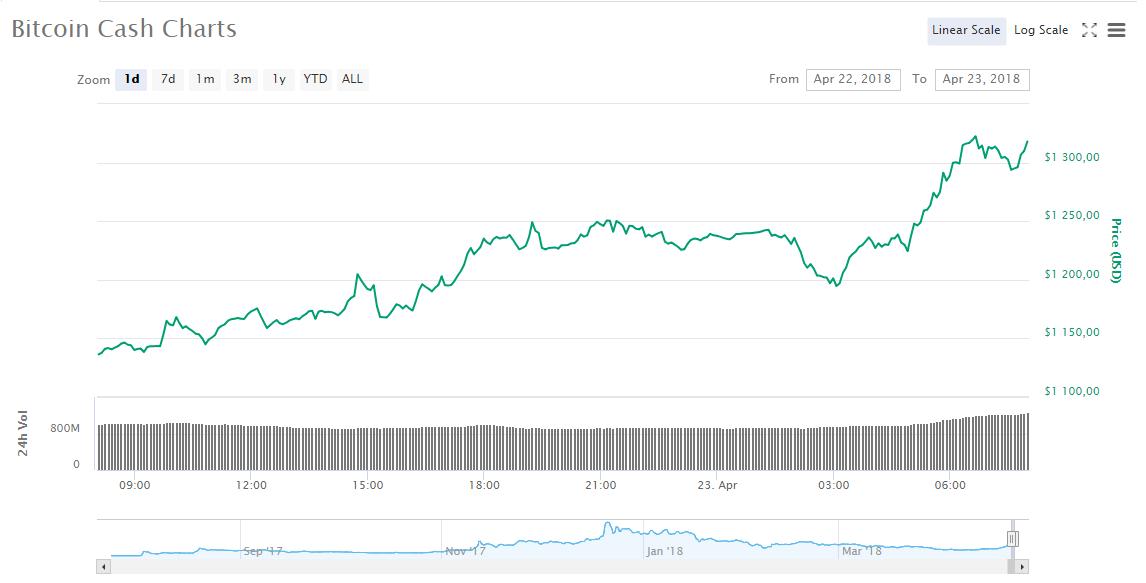 Цена Bitcoin Cash вышла на 10-недельный максимум