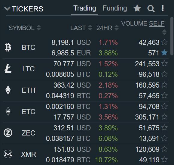 Bitfinex запустила торги в паре BTC/EUR