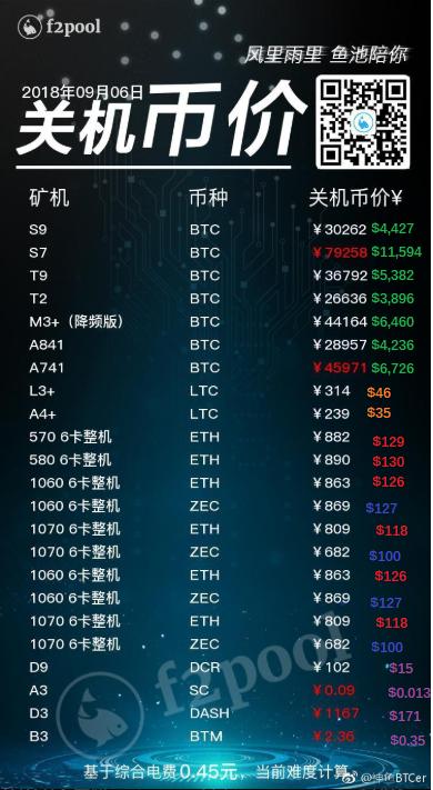 Главные события недели в биткоин- и блокчейн-индустрии (03.09.2018 — 09.09.2018)