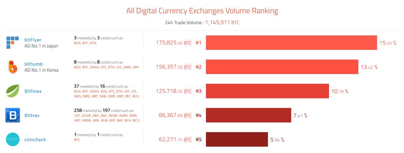 Биржа Bitfinex добавила маржинальную торговлю криптовалютами