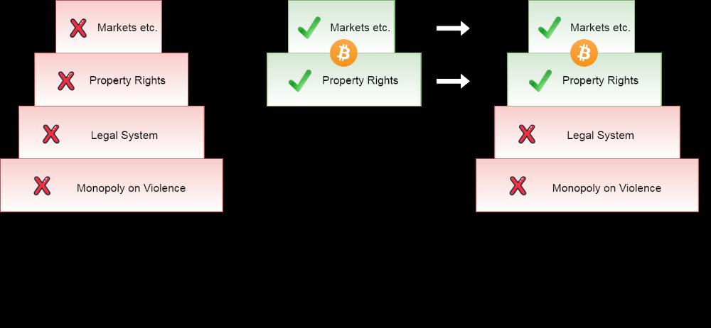 Биткоин и общественный договор — в чем истинная ценность криптовалюты?