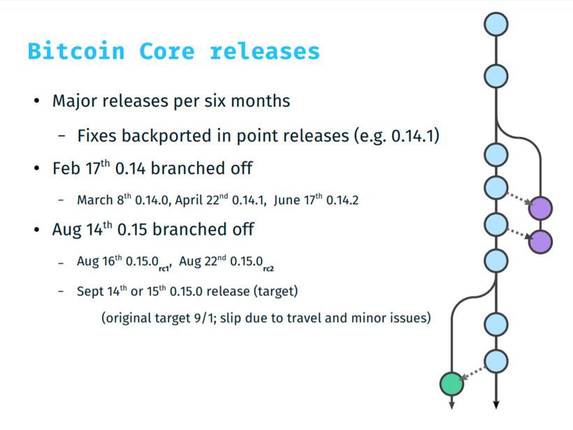 Обзор предстоящего релиза Bitcoin Core 0.15 – повышение производительности и другие улучшения