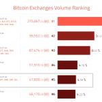 Токен BitTorrent появился на биткоин-бирже Bitfinex