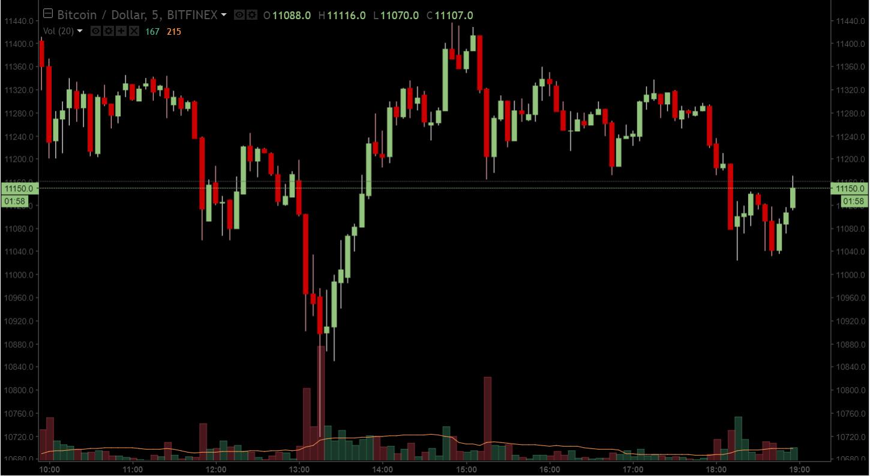 Биткоин-биржа Bitfinex подверглась DDoS-атаке