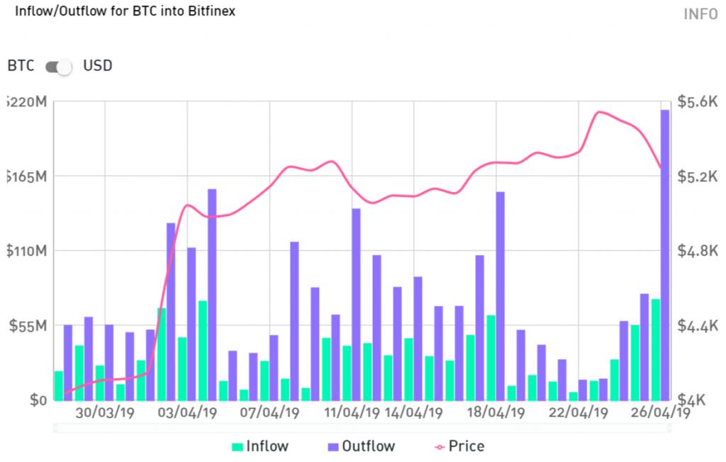 Несколько слов по поводу Bitfinex