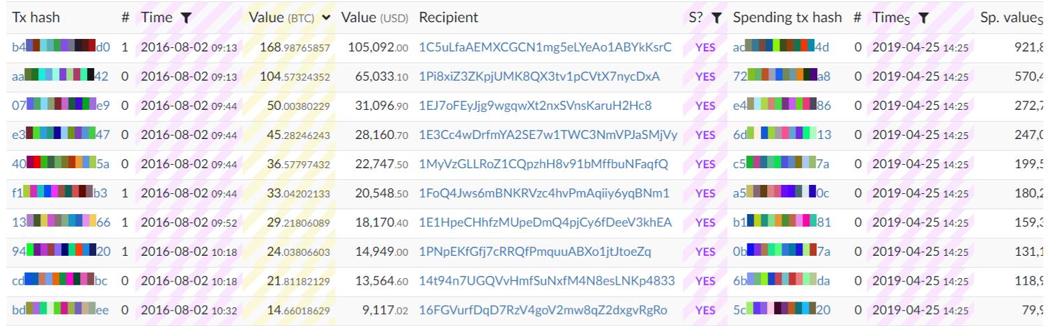 Пришли в движение 550 биткоинов, похищенных с Bitfinex в 2016 году