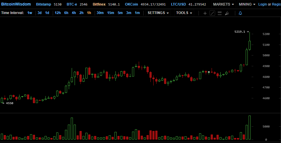 Цена биткоина уверенно преодолела отметку в $5000