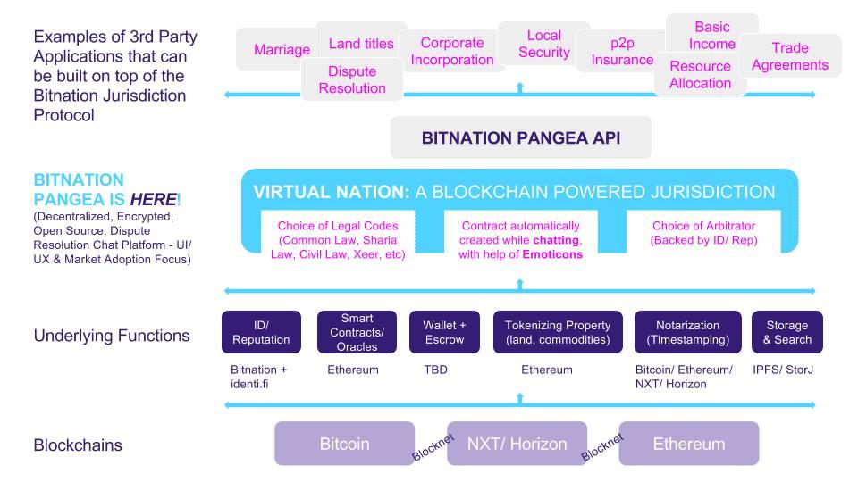 Концепция Bitnation: Pangea, опубликованная Сюзанной Тарковски-Темплхоф в Facebook