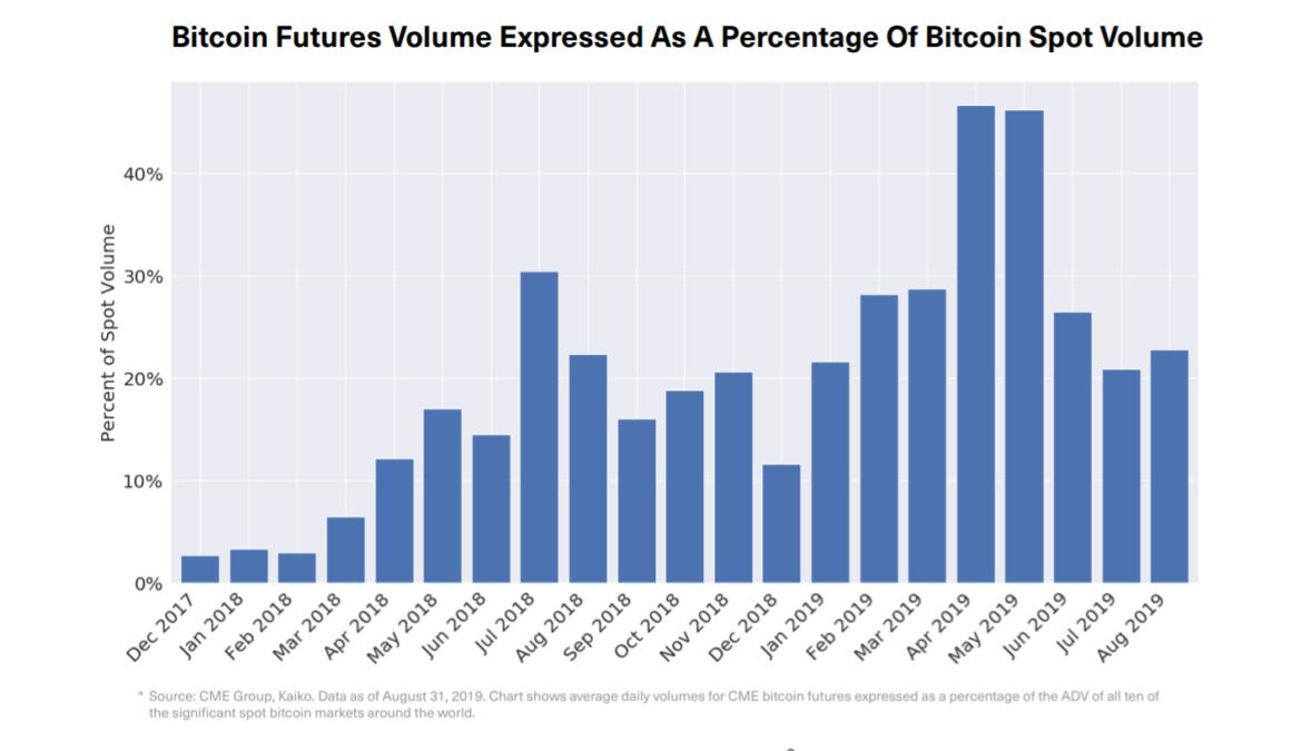 Bitwise Asset Management назвала три признака готовности рынка к биткоин-ETF