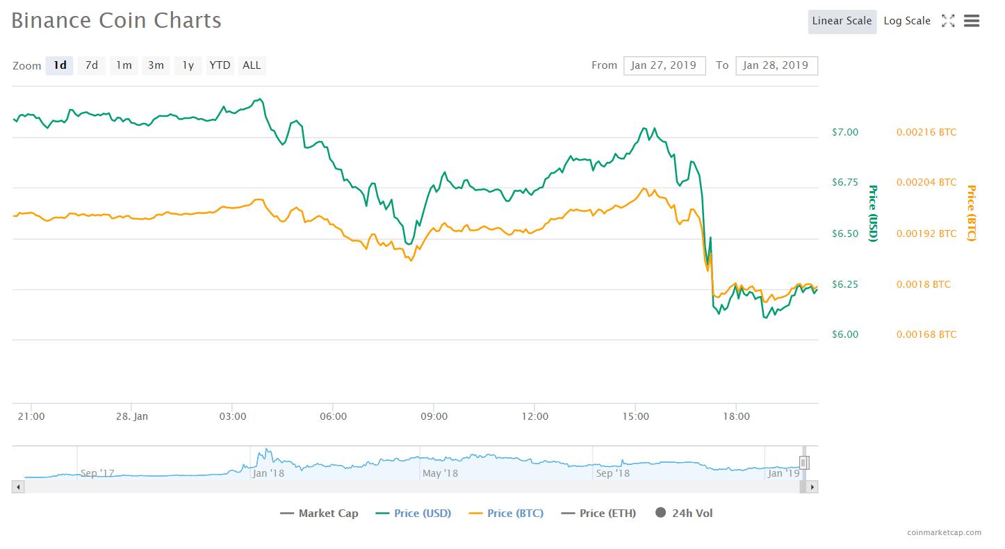 Краудсейл BitTorrent принес ,2 млн, завершившись менее чем за 18 минут на фоне технических проблем