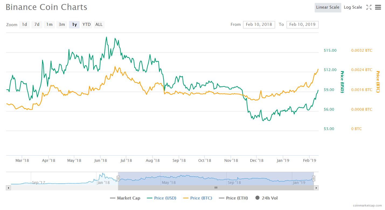 BNB и Litecoin в авангарде восстановления рынка криптовалют, Mt. Gox 2.0 и другие события недели