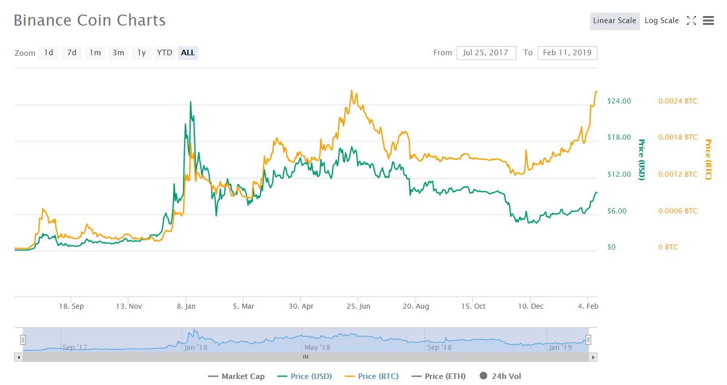 Binance Coin (BNB) обновил исторический максимум по отношению к биткоину
