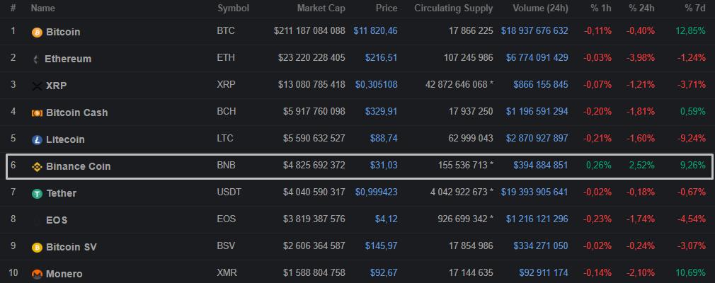Binance добавила USDC, Litecoin и Ethereum в раздел маржинального трейдинга