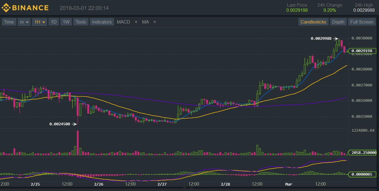 Binance Coin поставил новый рекорд по отношению к биткоину