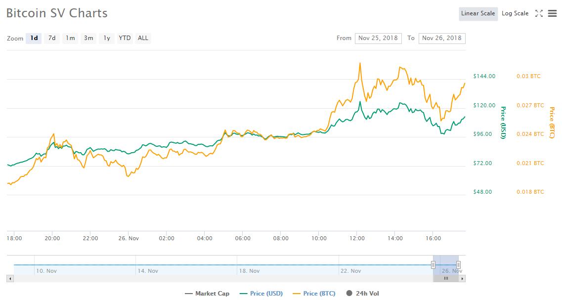 Bitcoin SV резко вырос в цене после объявления собственной дорожной карты