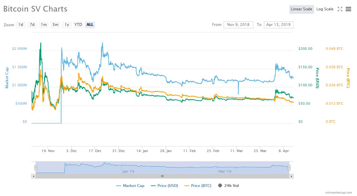 BitMEX: с момента ноябрьского хардфорка убытки майнеров Bitcoin SV составили ,2 млн