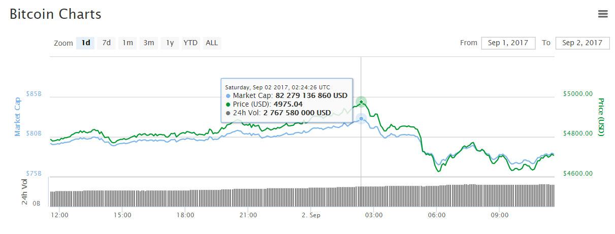 «Медведи» не дали биткоину подняться выше $5000