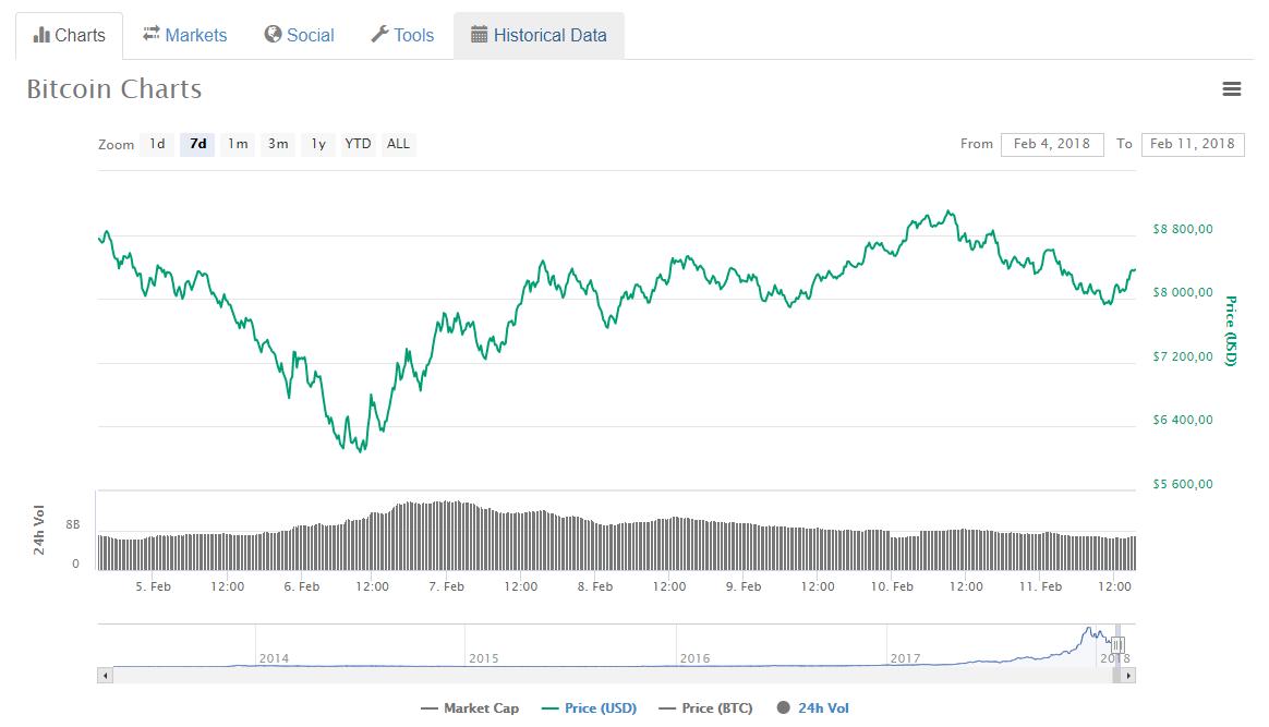 Топ-7 главных событий в биткоин- и блокчейн-индустрии (05.02.18 — 11.02.18)