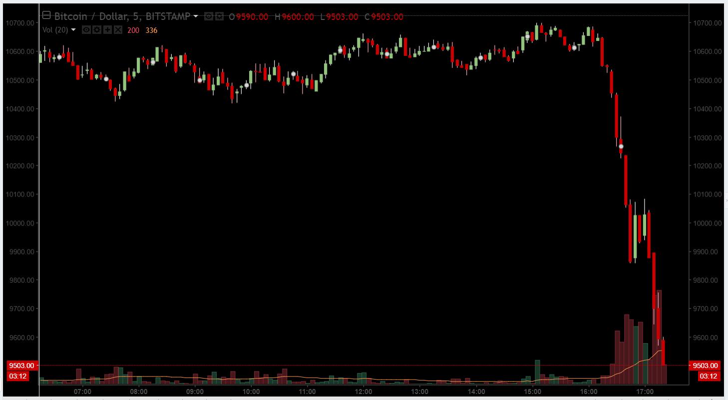Цена биткоина сильно просела на фоне заявлений SEC и предположительного взлома Binance