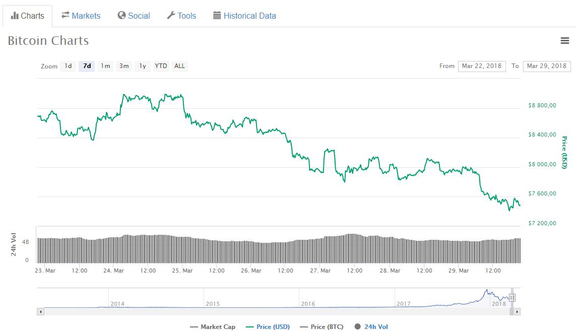 Курс биткоина достиг минимума ссамого начала февраля