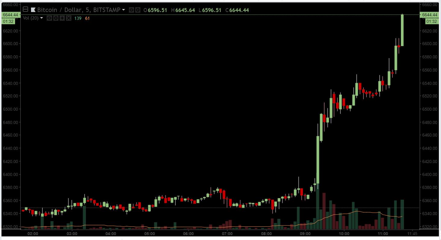 Цена биткоина поднялась выше $6600