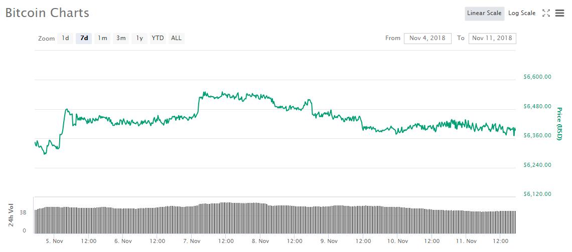 Новые прогнозы о цене биткоина и другие ключевые события недели