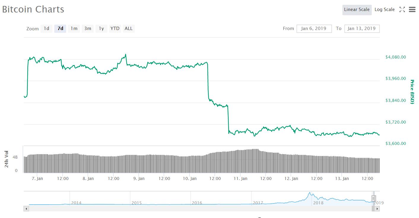 Рынок криптовалют на 2-недельном минимуме, неприятности Ethereum Classic и другие события недели