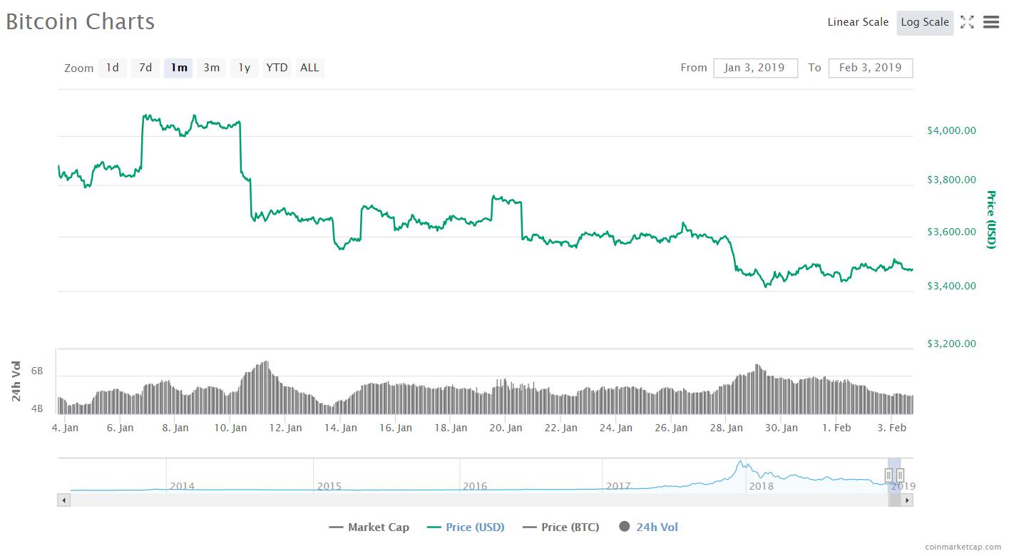 Биткоин заглянул в пропасть, ажиотаж вокруг токенсейла BitTorrent и другие ключевые события недели