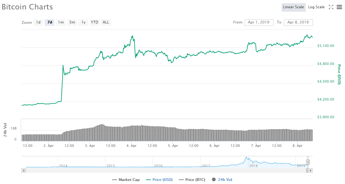 Китайские биткоин-инвесторы активно покупают USDT по цене выше номинала