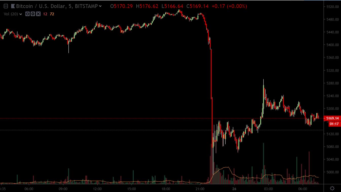 Bitfinex предъявлены обвинения в покрытии потерь на 0 млн за счет Tether. Биржа все отрицает.