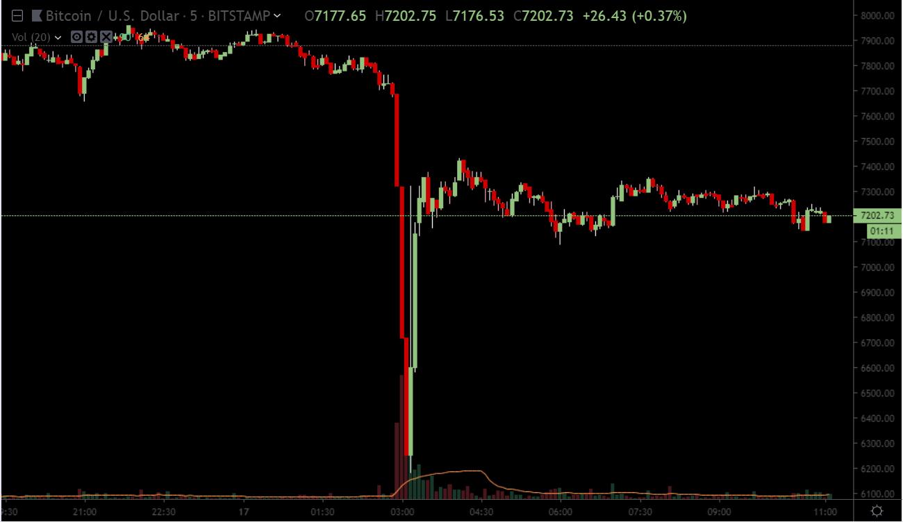Что случилось с курсом биткоина? Bitstamp расследует крупную продажу криптовалюты по необычно низкой цене