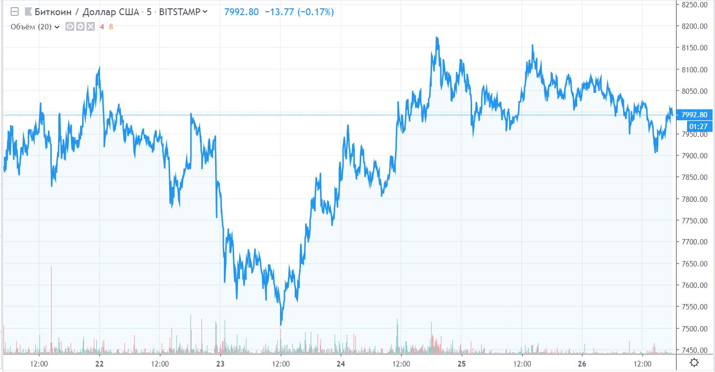Итоги недели: биткоин закрепился в районе 00 и нескончаемая битва вокруг криптовалютных ETF