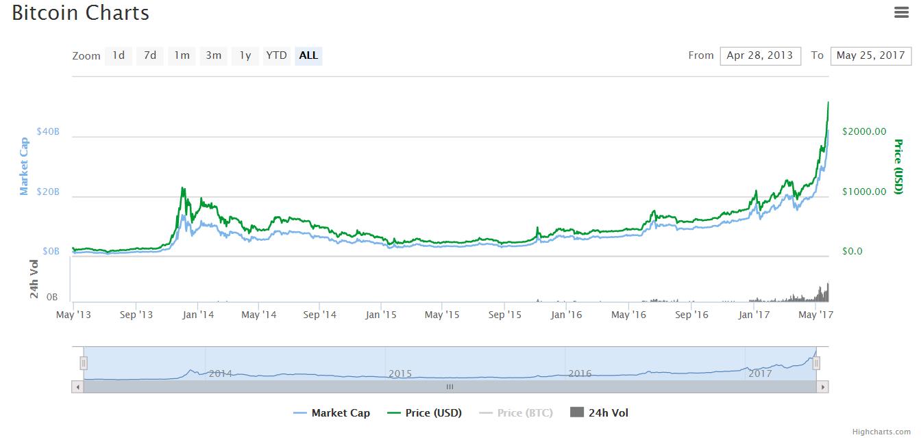 Цена биткоина поднялась выше $2500