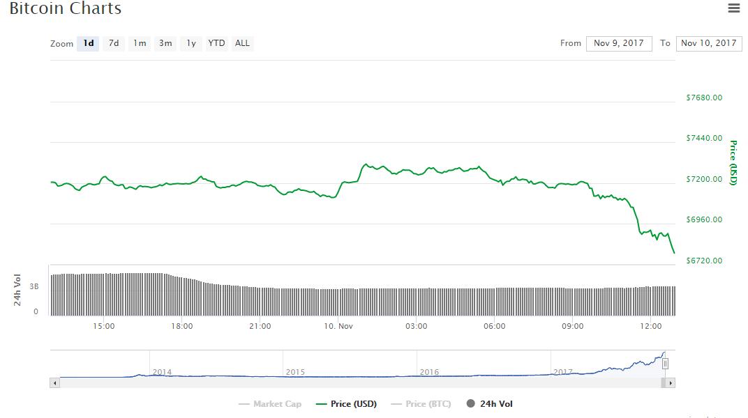 Цена биткоина упала ниже $6800 на фоне слухов о продолжающейся работе над хардфорком SegWit2x