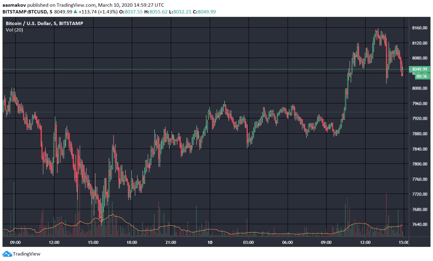 После неудачной попытки закрепиться выше $8000 биткоин возобновил падение