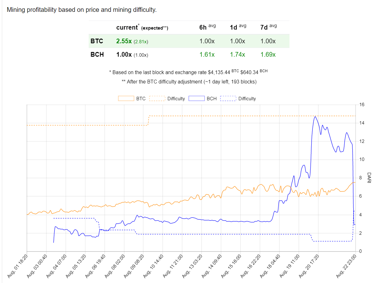 Доходность майнинга биткоина снова превысила показатели Bitcoin Cash