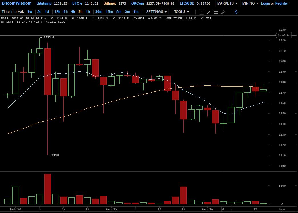 bitcoinwisdom btc usd bitfinex