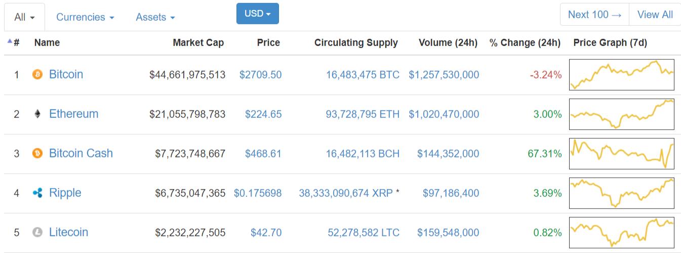 Bitcoin Cash поднялся на третье место по капитализации криптовалют