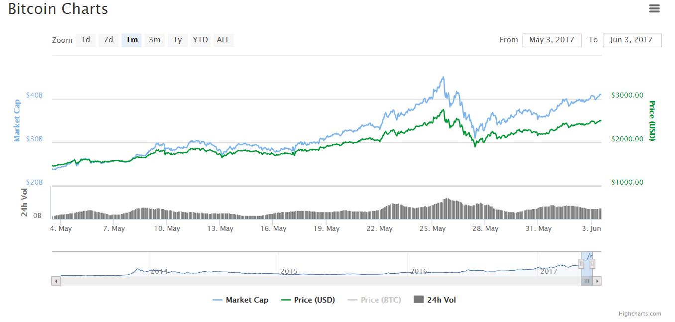 Цена биткоина вернулась к отметкам выше $2500