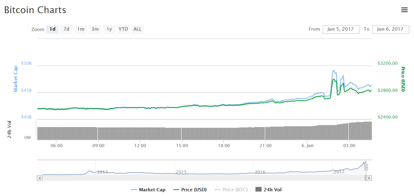 Капитализация рынка криптовалют превысила $100 млрд. Биткоин вырос в цене до $2900