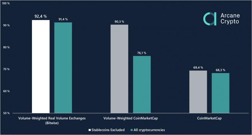 Arcane Research: реальный индекс доминирования биткоина превышает 90%