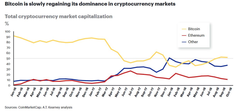 В 2019 году биткоину предсказывают рост доминирования над альткоинами