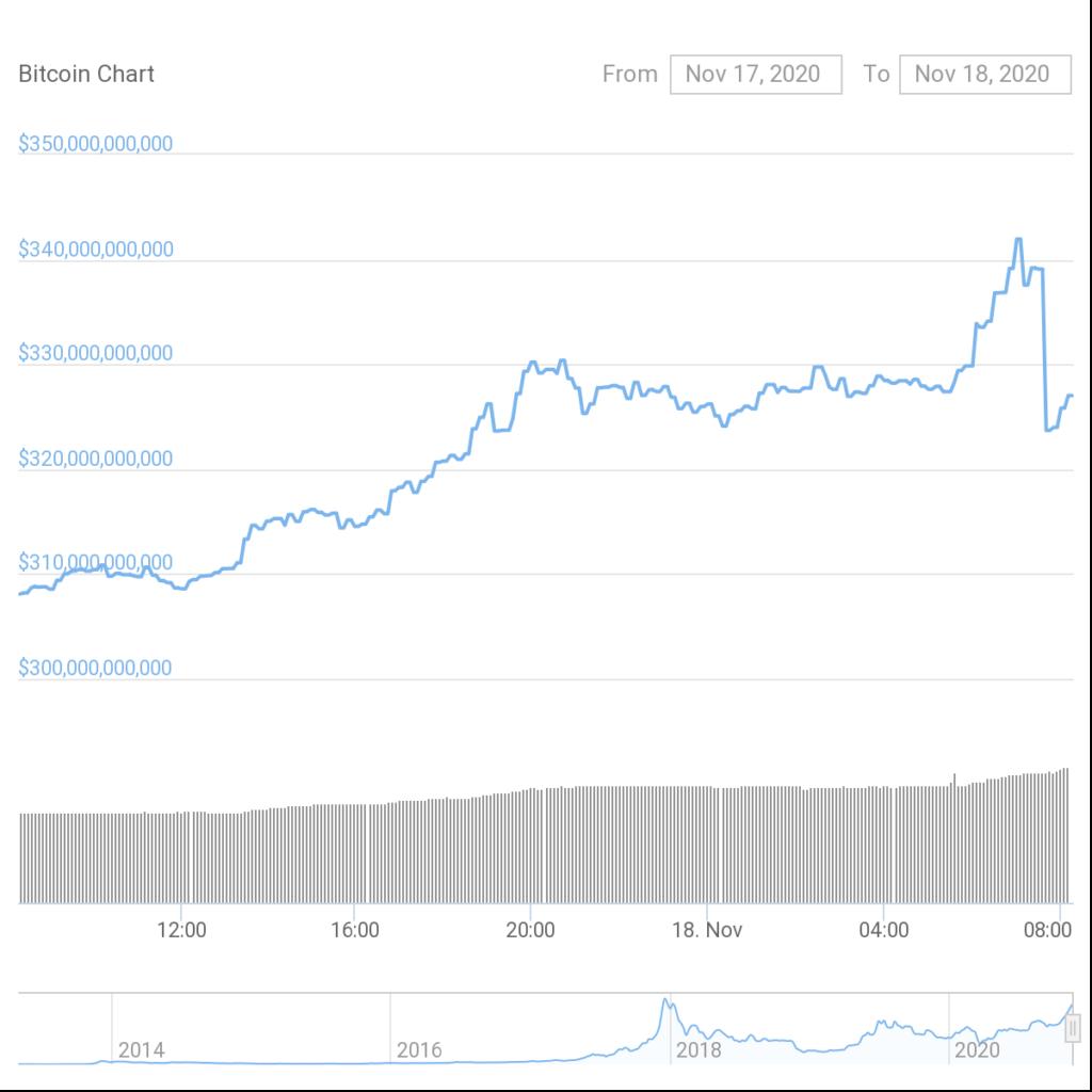 Капитализация биткоина обновила исторический максимум на отметке выше $340 млрд