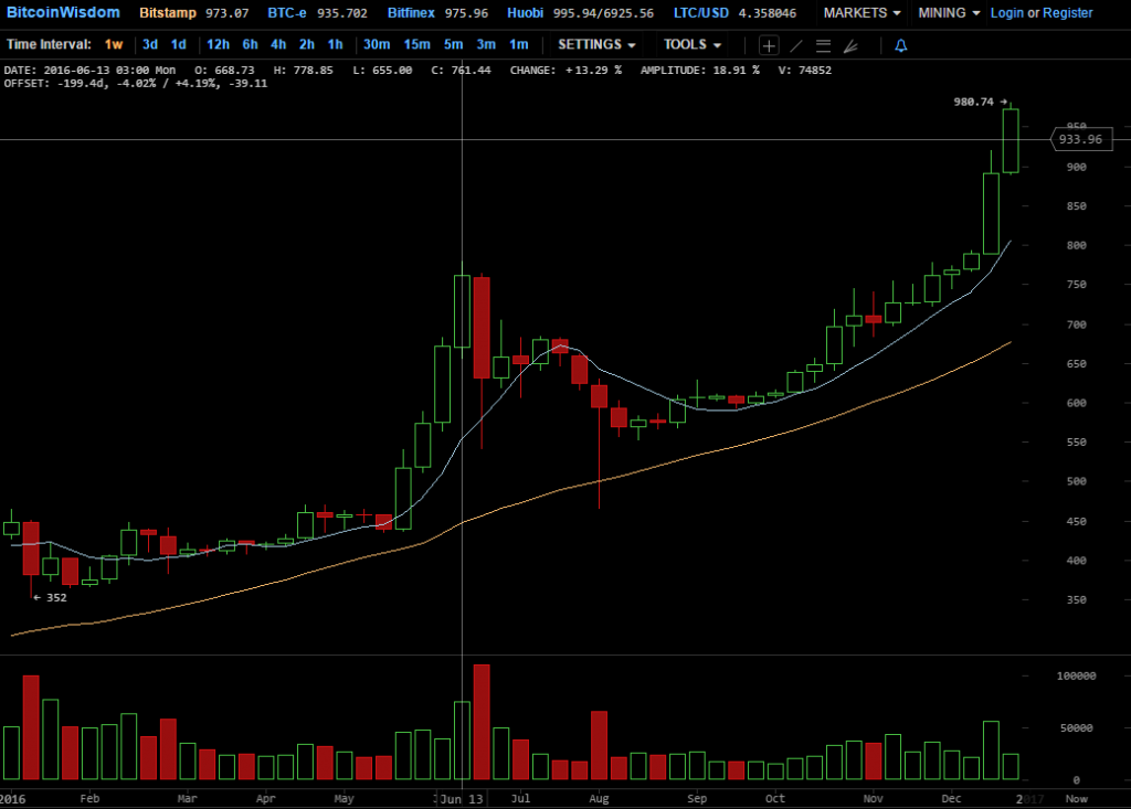bitcoin infografic