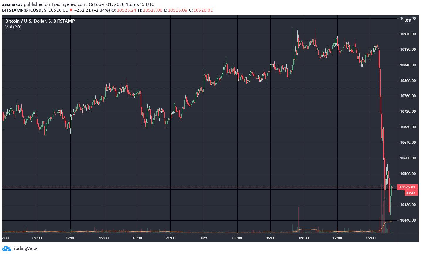 bitcoin bitmex ár