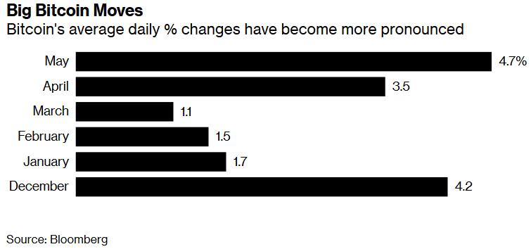 Волатильность биткоина вышла на рекордные показатели с декабря 2018