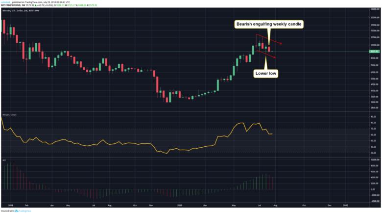 Аналитик: медведи контролируют ситуацию в краткосрочной перспективе. День необходимо закрыть выше $9880